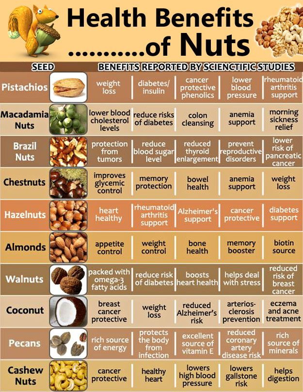 Are Nuts a Healthy Snack